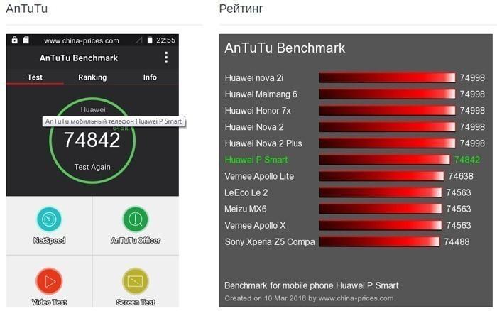 рейтинг Huawei P Smart в Antutu