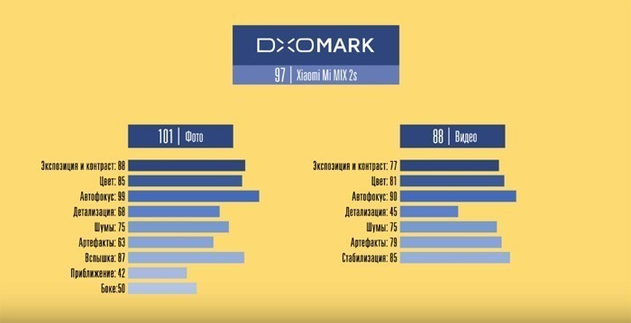 Фото и видео Xiaomi Mi MIX 2S