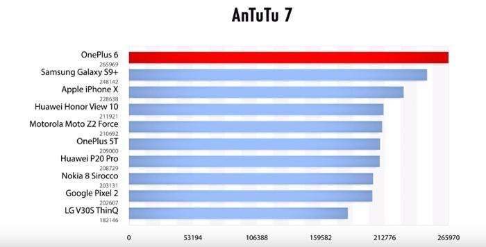 OnePlus 6 в тесте Antutu